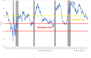 Should You Be Worried About the Yield Curve?